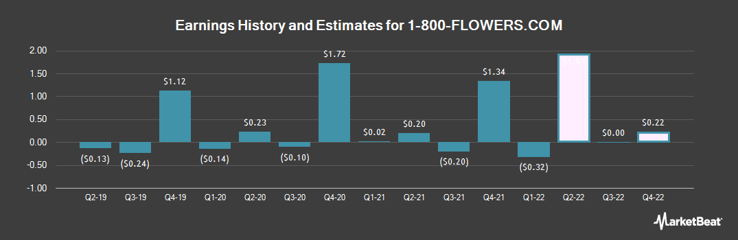 Earnings by Quarter for 1-800-Flowers (NASDAQ:FLWS)