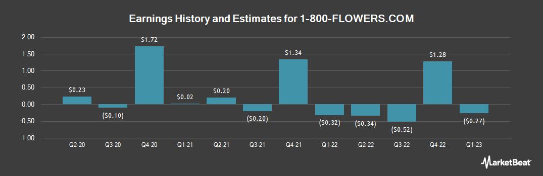 Earnings by Quarter for 1-800 FLOWERS.COM (NASDAQ:FLWS)