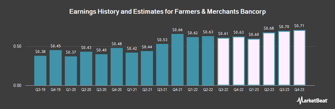 Earnings by Quarter for Farmers & Merchants Bancorp (NASDAQ:FMAO)