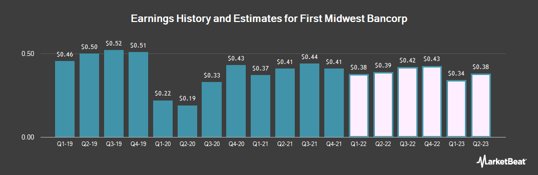 Earnings by Quarter for First Midwest Bancorp (NASDAQ:FMBI)