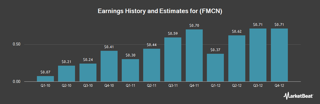 Earnings by Quarter for Focus Media (NASDAQ:FMCN)