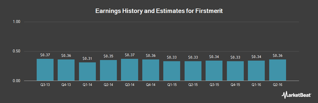 Earnings by Quarter for Firstmerit (NASDAQ:FMER)