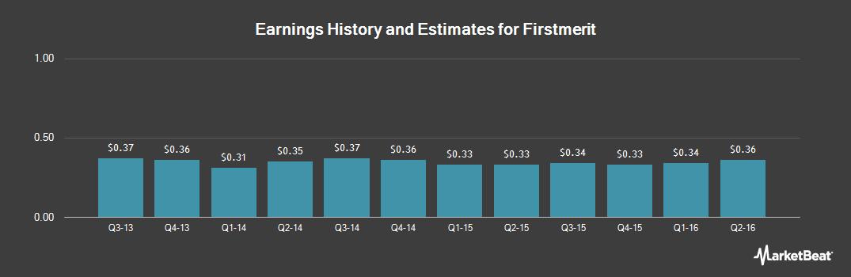 Earnings by Quarter for Firstmerit (NASDAQ:FMER)
