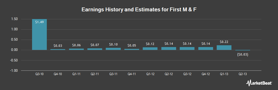 Earnings by Quarter for First M & F (NASDAQ:FMFC)