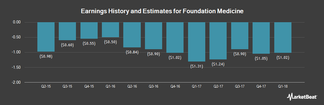 Earnings by Quarter for Foundation Medicine (NASDAQ:FMI)