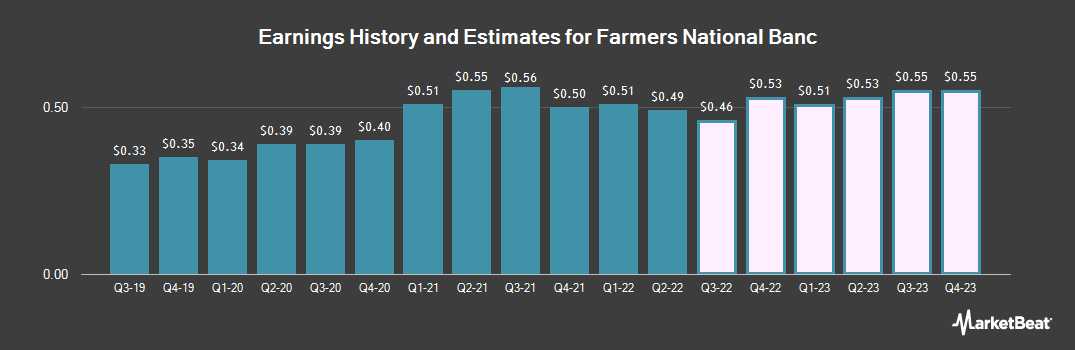 Earnings by Quarter for Farmers National Banc Corp (NASDAQ:FMNB)