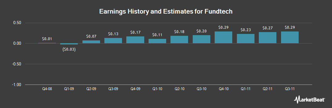 Earnings by Quarter for Fundtech (NASDAQ:FNDT)