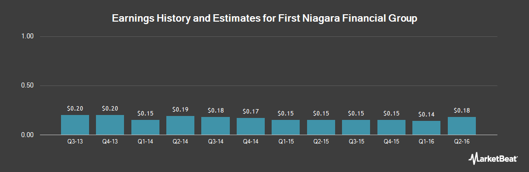 Earnings by Quarter for First Niagara Financial Group (NASDAQ:FNFG)