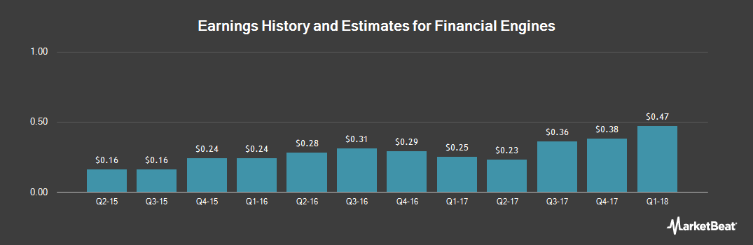 Earnings by Quarter for Financial Engines (NASDAQ:FNGN)