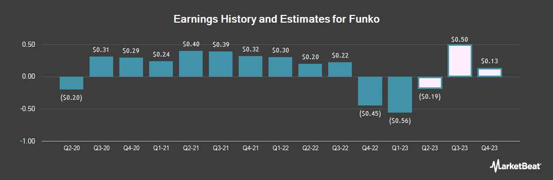 Earnings by Quarter for Funko (NASDAQ:FNKO)