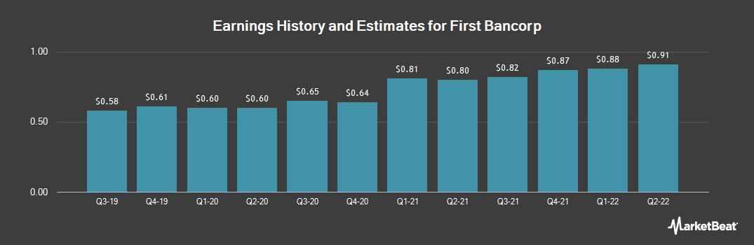 Earnings by Quarter for First Bancorp (NASDAQ:FNLC)