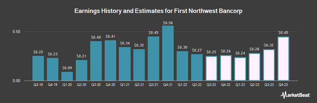 Earnings by Quarter for First Northwest BanCorp (NASDAQ:FNWB)