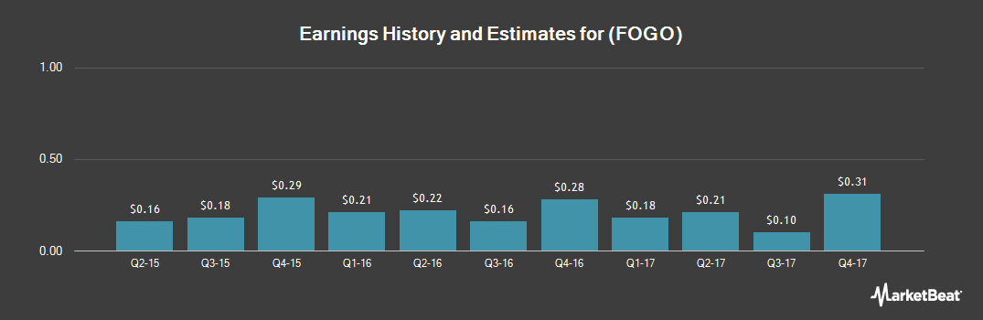 Earnings by Quarter for Fogo De Chao (NASDAQ:FOGO)