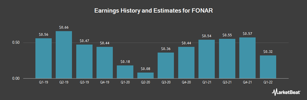 Earnings by Quarter for Fonar (NASDAQ:FONR)
