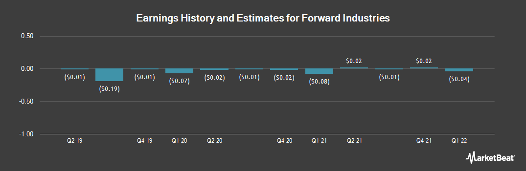Earnings by Quarter for Forward Industries (NASDAQ:FORD)