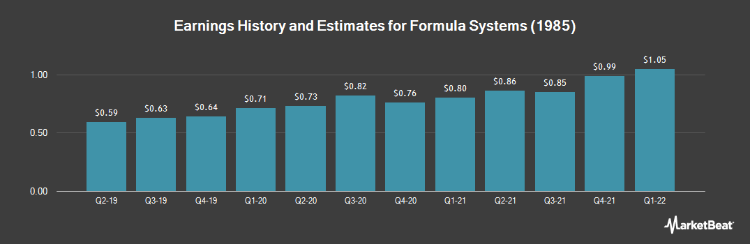 Earnings by Quarter for Formula Systems (1985) (NASDAQ:FORTY)