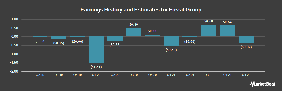 Earnings by Quarter for Fossil Group (NASDAQ:FOSL)