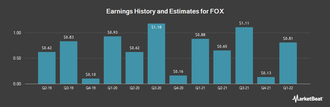 Earnings by Quarter for Twenty-First Century Fox (NASDAQ:FOX)
