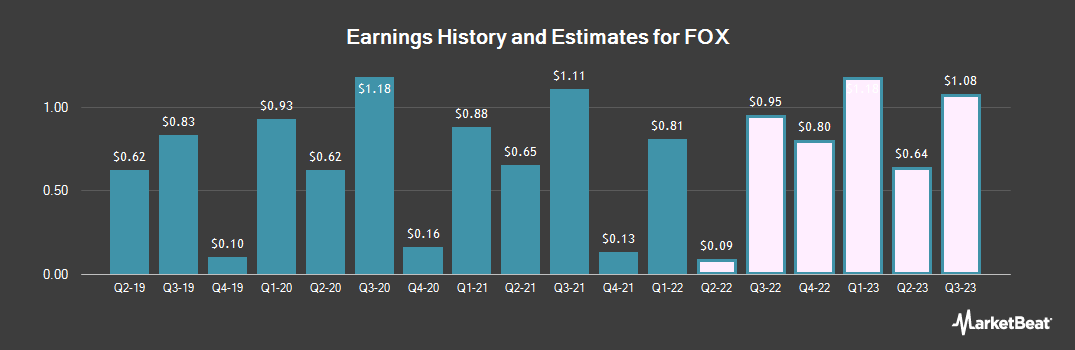 Earnings by Quarter for Twenty-First Century Fox (NASDAQ:FOXA)