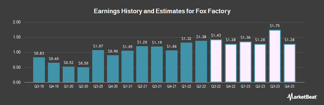 Earnings by Quarter for Fox Factory (NASDAQ:FOXF)