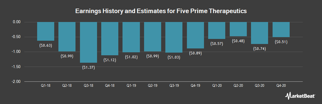 Earnings by Quarter for Five Prime Therapeutics (NASDAQ:FPRX)