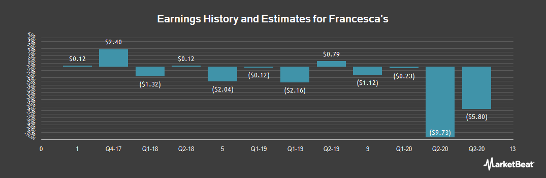 Earnings by Quarter for Francesca`s Holdings Corporation (NASDAQ:FRAN)