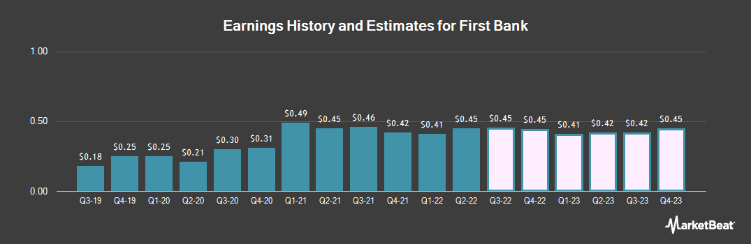 Earnings by Quarter for First Bank (NASDAQ:FRBA)