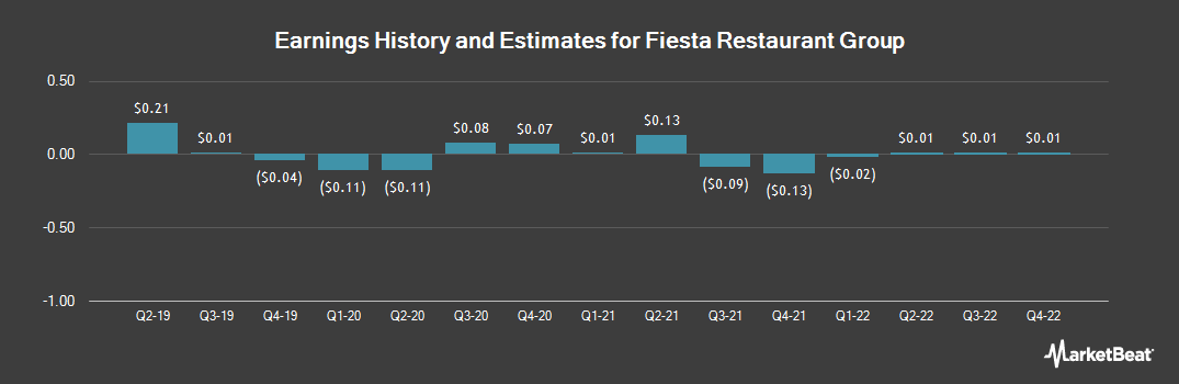 Earnings by Quarter for Fiesta Restaurant Group (NASDAQ:FRGI)