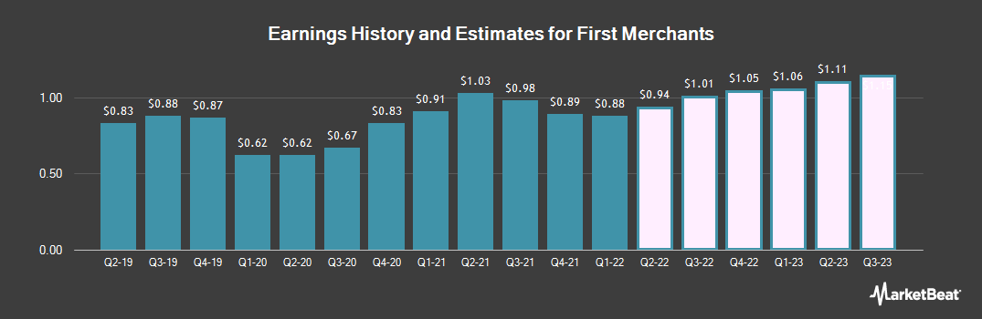 Earnings by Quarter for First Merchants (NASDAQ:FRME)