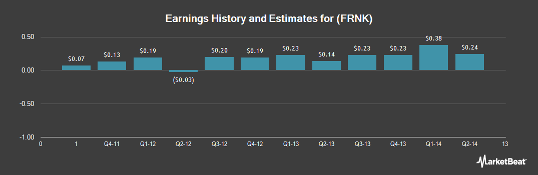 Earnings by Quarter for Franklin Financial (NASDAQ:FRNK)