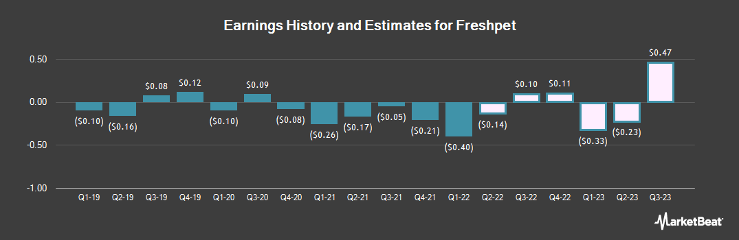 Earnings by Quarter for Freshpet (NASDAQ:FRPT)