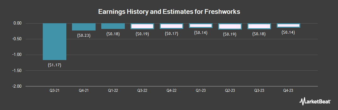 Earnings by Quarter for Papa Murphy`s (NASDAQ:FRSH)
