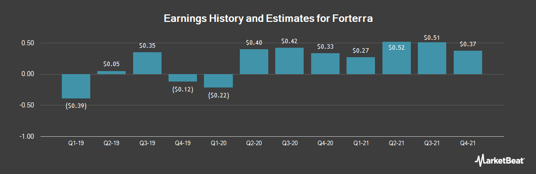 Earnings by Quarter for FORTERRA INC (NASDAQ:FRTA)