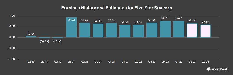 Earnings by Quarter for FSB Community Bankshares (NASDAQ:FSBC)
