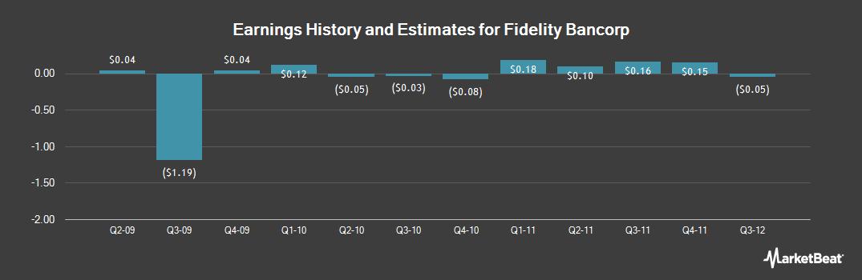 Earnings by Quarter for Fidelity Bancorp (NASDAQ:FSBI)