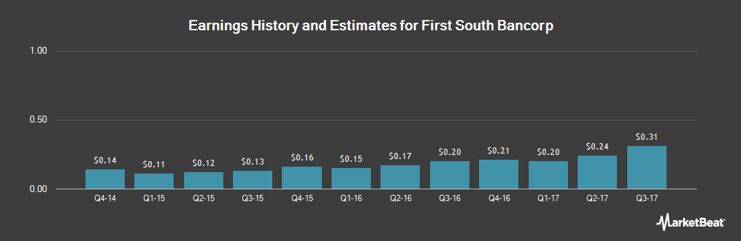 Earnings by Quarter for First South Bancorp (NASDAQ:FSBK)