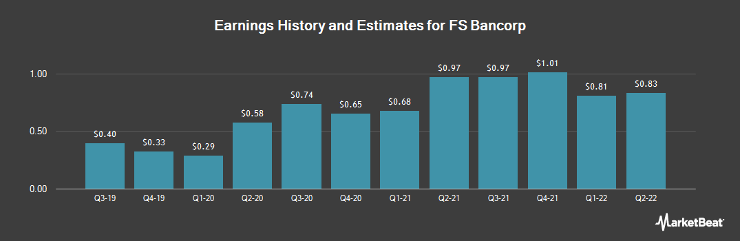 Earnings by Quarter for FS Bancorp (NASDAQ:FSBW)