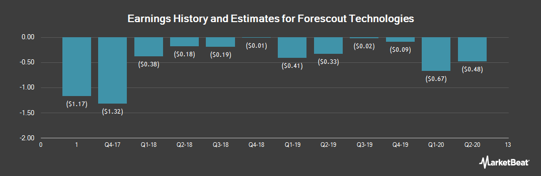 Earnings by Quarter for Forescout Technologies (NASDAQ:FSCT)