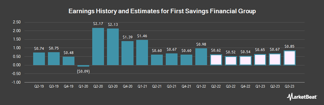Earnings by Quarter for First Savings Financial Group (NASDAQ:FSFG)