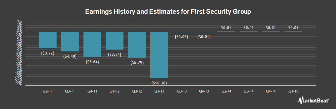 Earnings by Quarter for First Security Group (NASDAQ:FSGI)