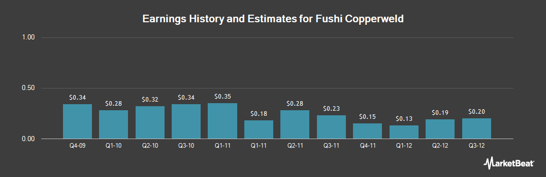 Earnings by Quarter for Fushi Copperweld (NASDAQ:FSIN)