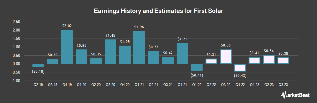 Earnings by Quarter for First Solar (NASDAQ:FSLR)