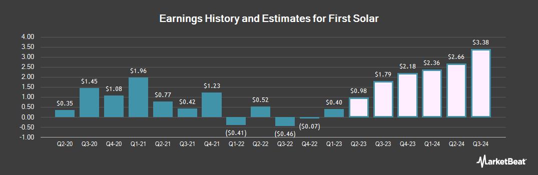 Earnings by Quarter for First Solar (NASDAQ:FSLR)