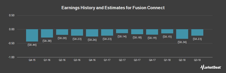 Earnings by Quarter for Fusion Telecommunications International (NASDAQ:FSNN)