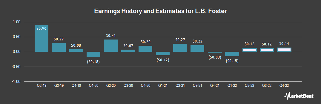 Earnings by Quarter for L.B. Foster (NASDAQ:FSTR)