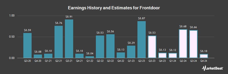 Earnings by Quarter for Frontdoor (NASDAQ:FTDR)