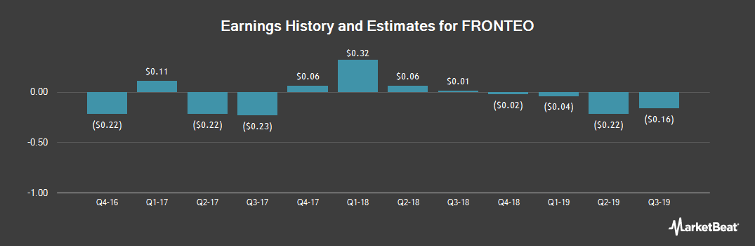 Earnings by Quarter for FRONTEO (NASDAQ:FTEO)