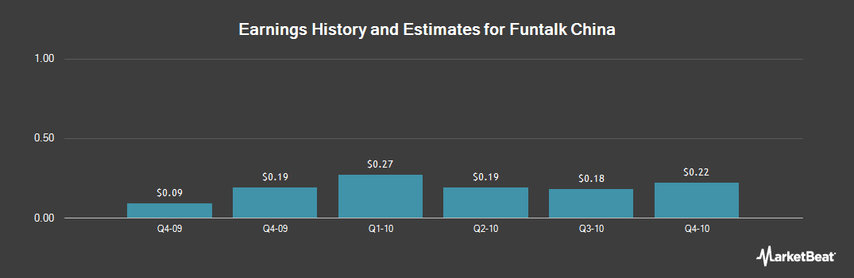 Earnings by Quarter for Funtalk China (NASDAQ:FTLK)