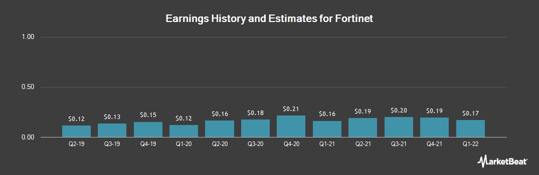 Earnings by Quarter for Fortinet (NASDAQ:FTNT)