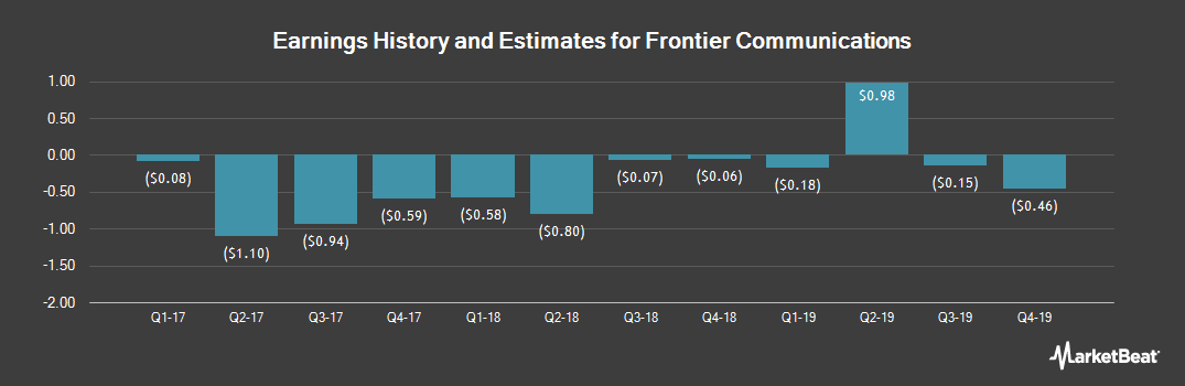 Earnings by Quarter for Frontier Communications Corp (NASDAQ:FTR)